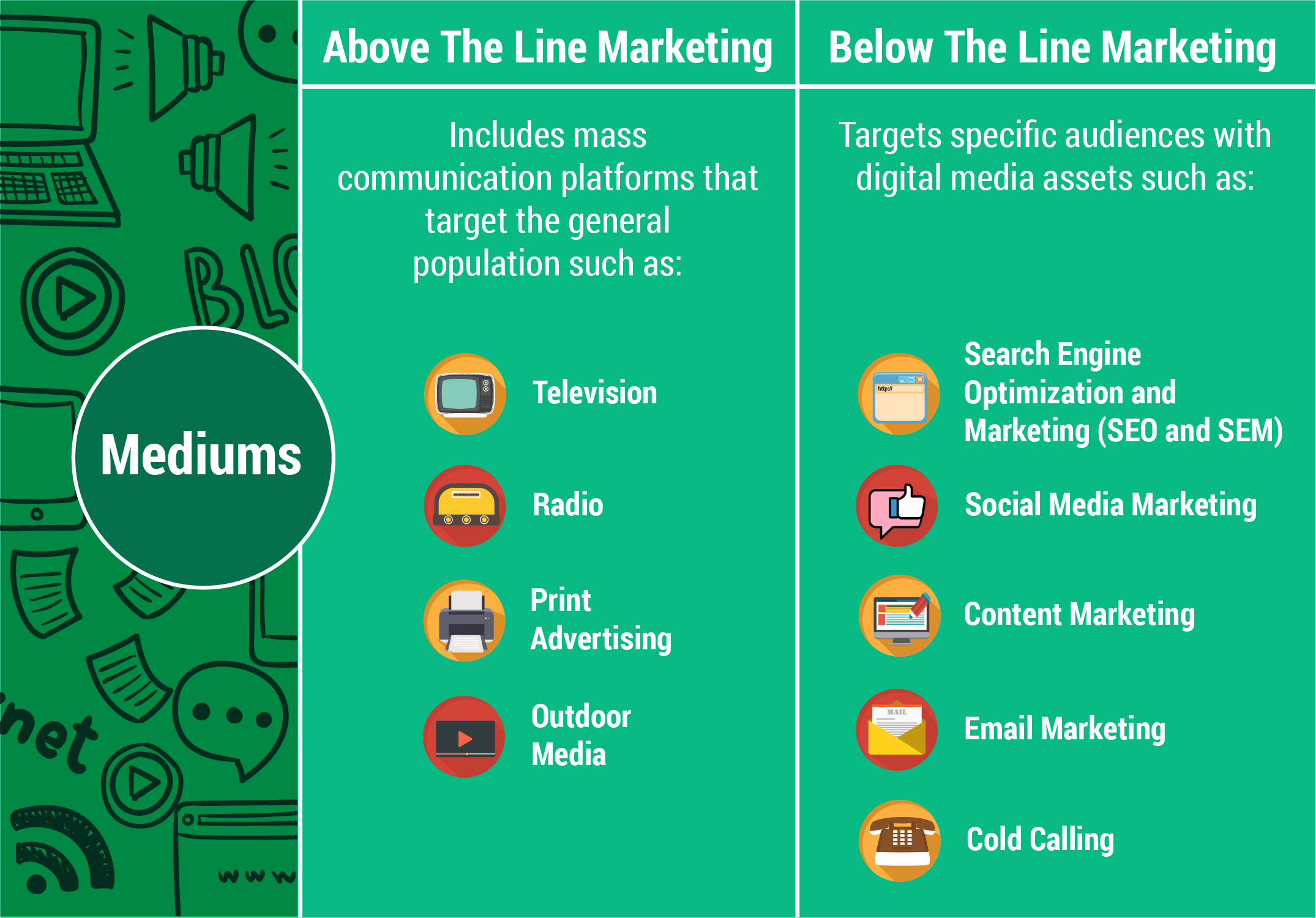 Above the line and below the line marketing